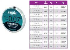 RIVE előke zsinór HARDLINE Spécial bas de ligne Transparent 60m